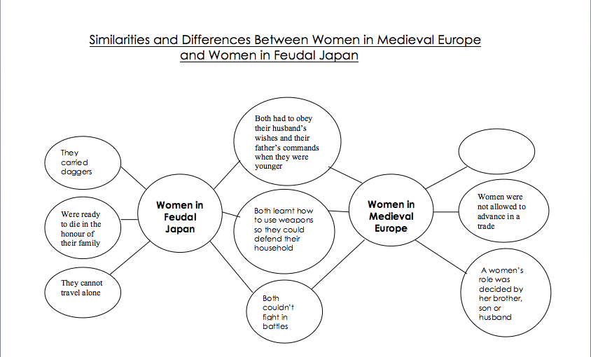 a comparison of european and japanese feudalism From the paper: this study will provide an examination of the differences between the medieval feudalism of europe and the japanese feudal system.
